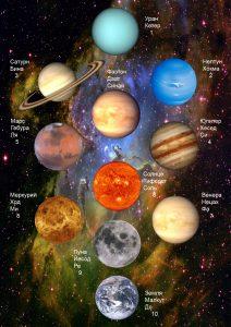 Связь древа сефирот с планетами