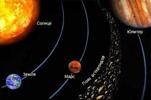 Остатки Фаэтона между Марсом и Юпитером