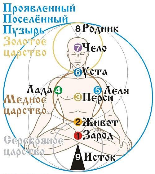 Славянские чакры