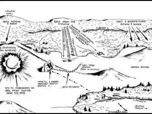 Предположительная схема проишествия у горы Отортен